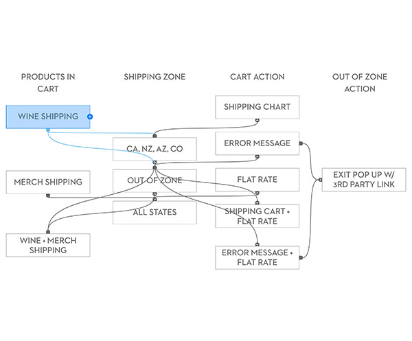 High Roller Tiki Lounge Website Strategy Flowmap