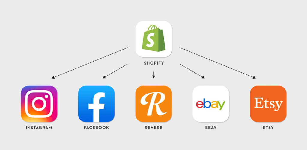 Imperial Vintage Guitars Shopify Website Instagram Product Integration Multiple Sales Channels