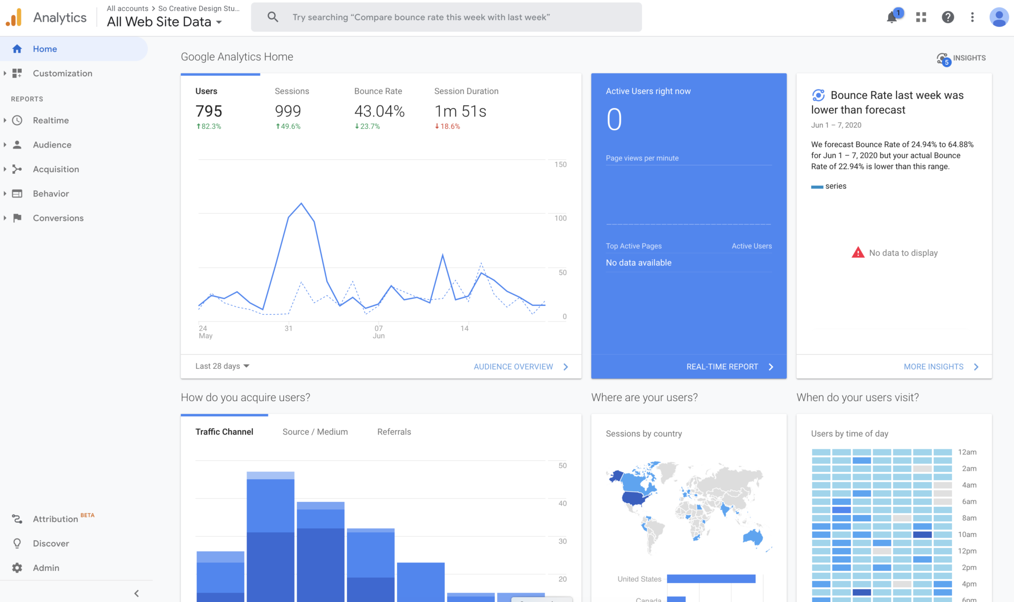Google Analytics Content Creation Tools
